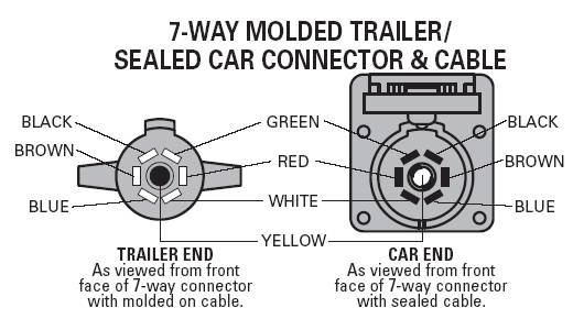 cougar travel trailer wiring diagram 7 round wiring diagram - out of doors mart